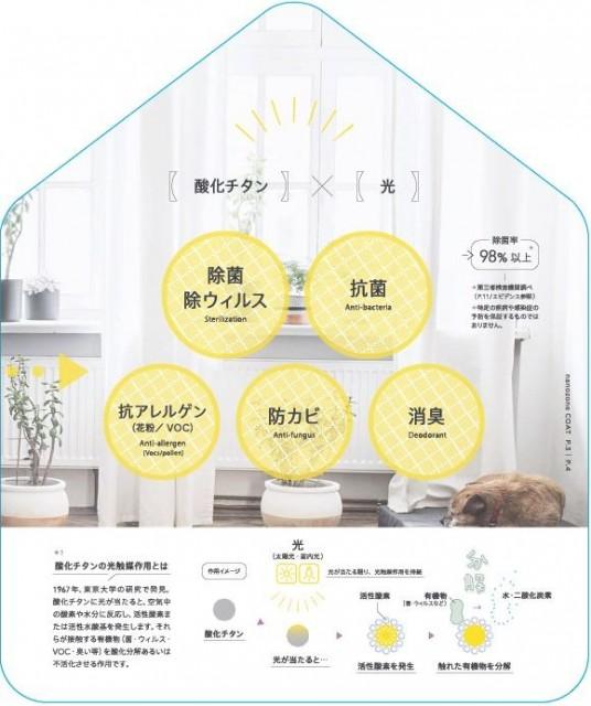 酸化チタンと光触媒によるコロナ対策